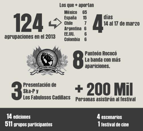 Vive Latino Infografia Covash